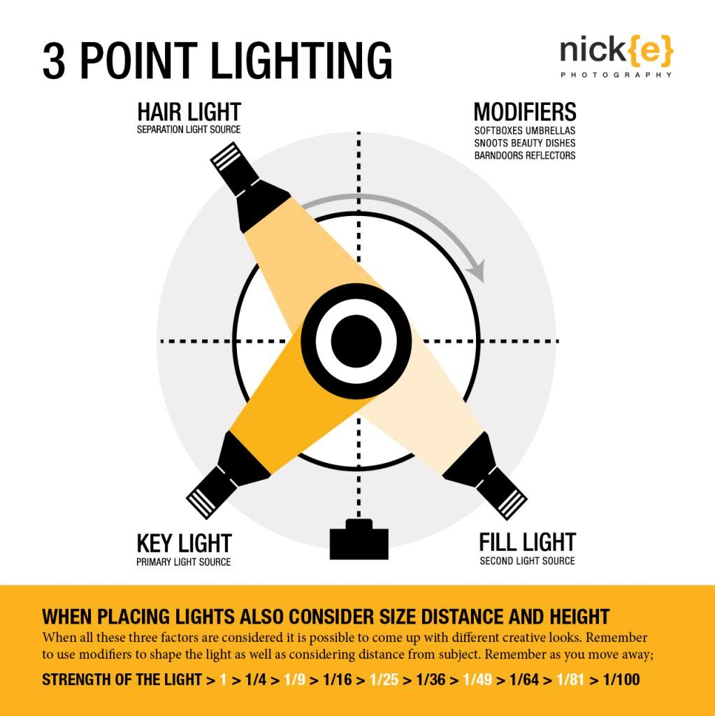 Low key lighting helps set the mood. It is a style of lighting for photography film or TV. It is used in any cinema term and refers to any scene with high ...  sc 1 st  Film Learning & Lighting - Film Learning -Learning About Films